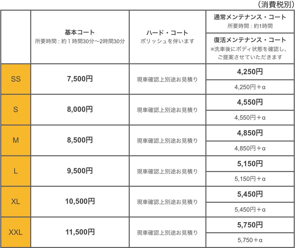グロスアップコーティング料金表