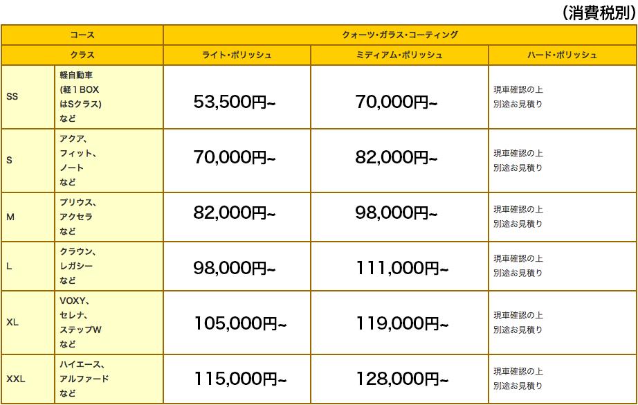 焼付(クォーツ)ガラスコーティング 施工料金表