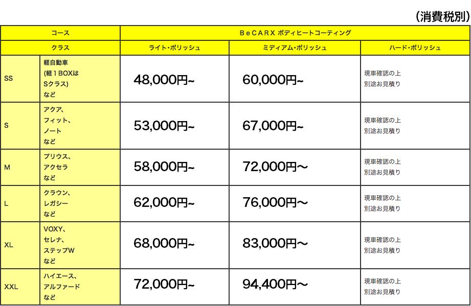 BeCARX ボディヒートコーティング 施工料金表